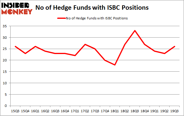 No of Hedge Funds with ISBC Positions