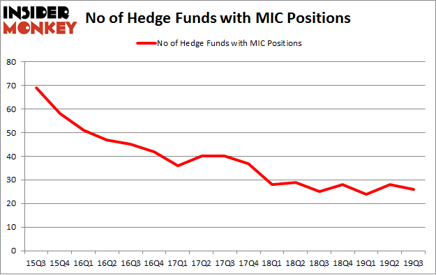 No of Hedge Funds with MIC Positions