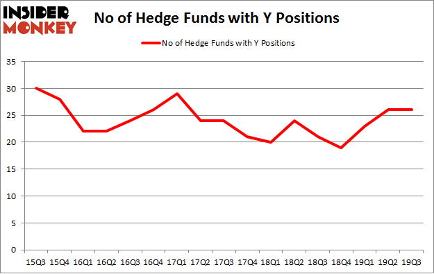 No of Hedge Funds with Y Positions