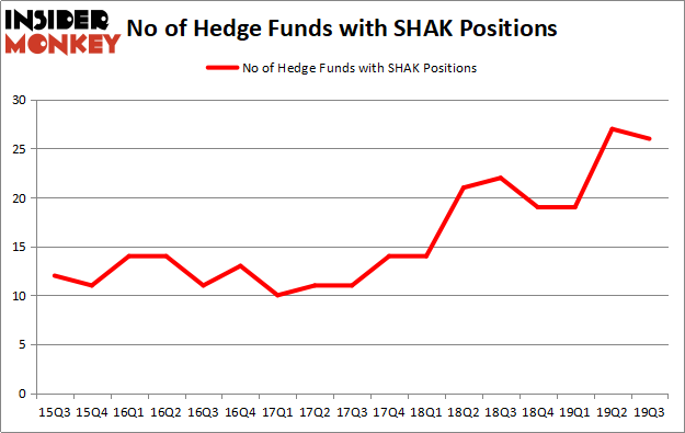 Is SHAK A Good Stock To Buy?