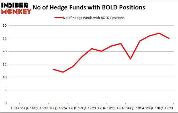 No of Hedge Funds with BOLD Positions
