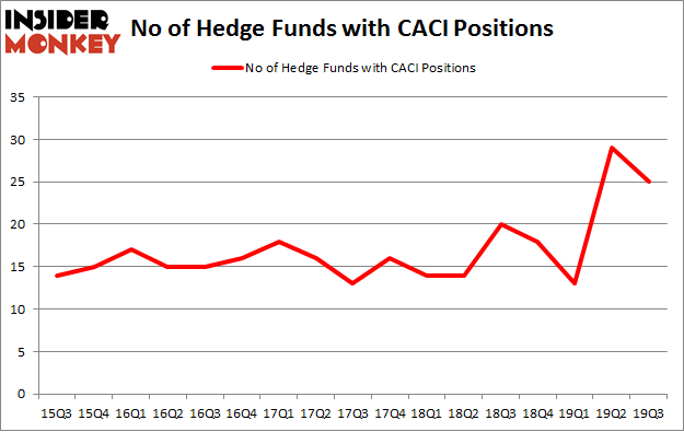 No of Hedge Funds with CACI Positions