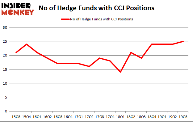 No of Hedge Funds with CCJ Positions