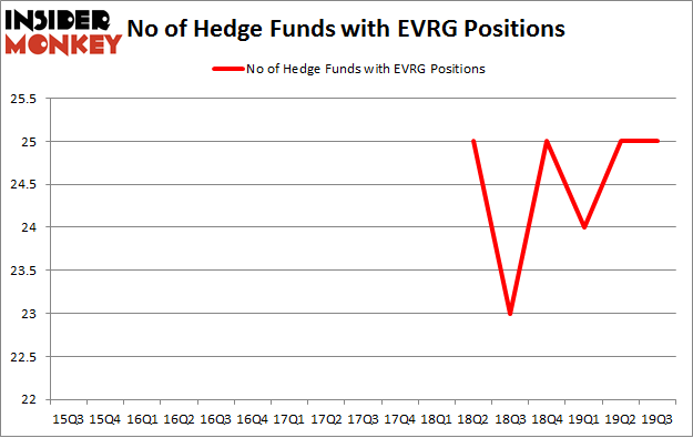 No of Hedge Funds with EVRG Positions