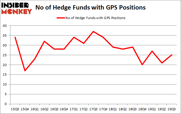 No of Hedge Funds with GPS Positions