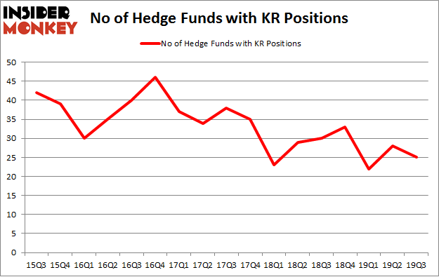 No of Hedge Funds with KR Positions