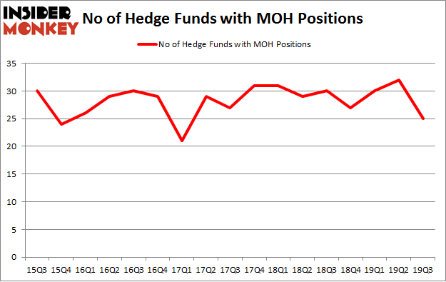 Is MOH A Good Stock To Buy?