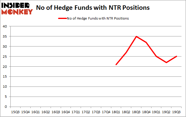 No of Hedge Funds with NTR Positions