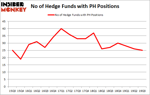 No of Hedge Funds with PH Positions
