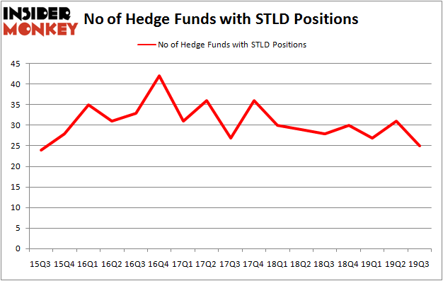 Is STLD A Good Stock To Buy?
