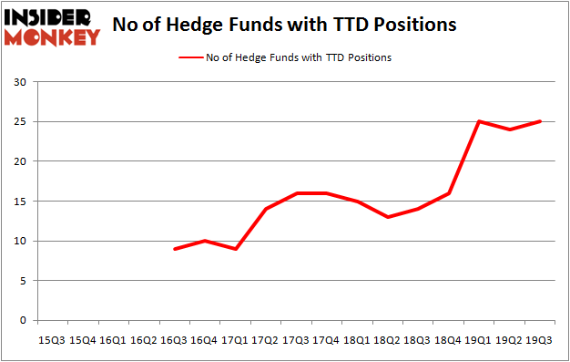 Is TTD A Good Stock To Buy?