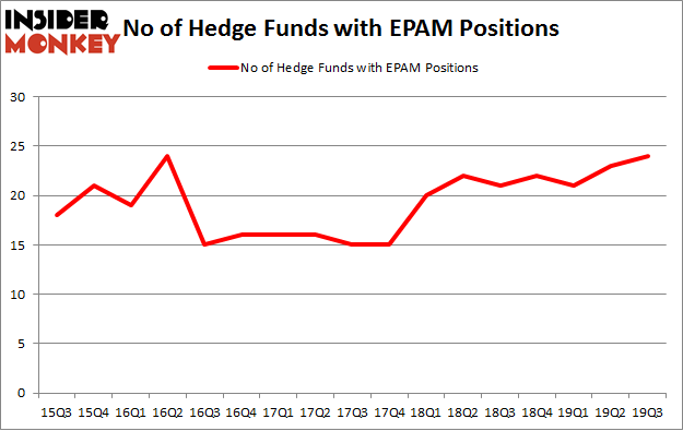 No of Hedge Funds with EPAM Positions