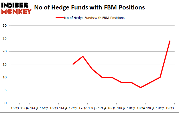 No of Hedge Funds with FBM Positions