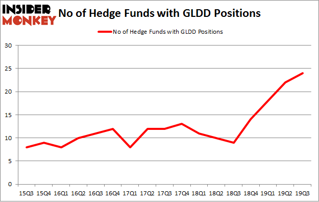 No of Hedge Funds with GLDD Positions