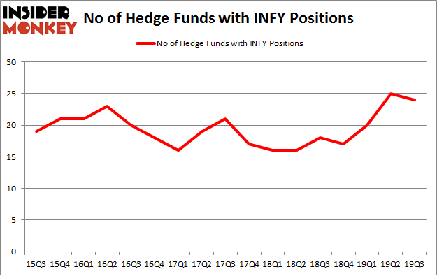 No of Hedge Funds with INFY Positions