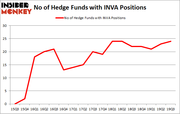 No of Hedge Funds with INVA Positions