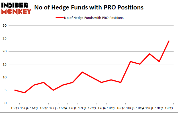 No of Hedge Funds with PRO Positions