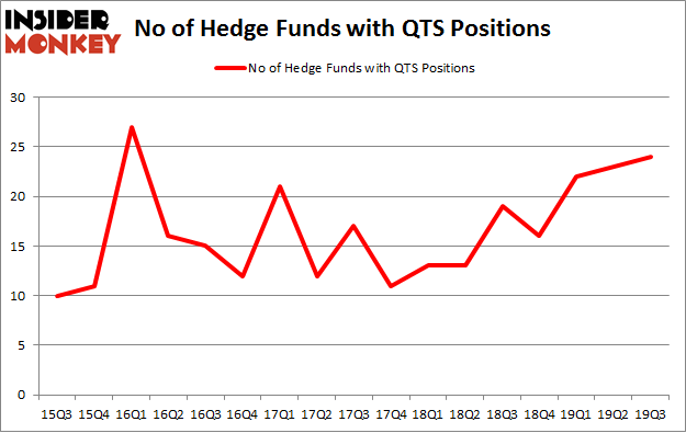 No of Hedge Funds with QTS Positions