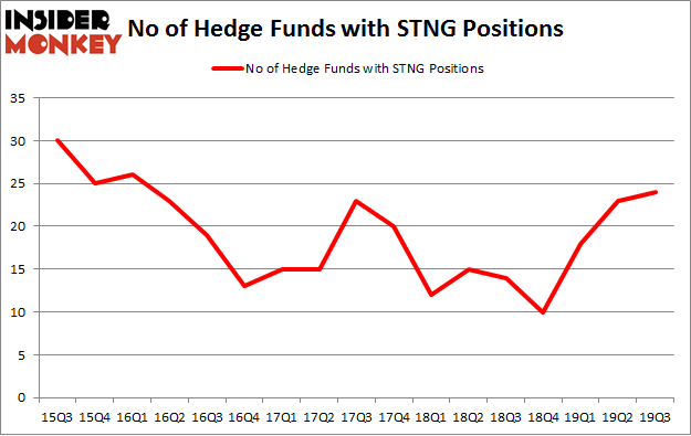 No of Hedge Funds with STNG Positions