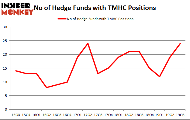 No of Hedge Funds with TMHC Positions
