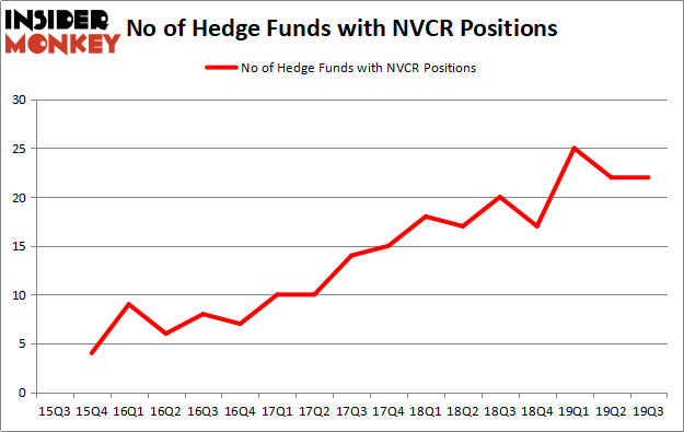 Here S What Hedge Funds Think About Novocure Limited Nvcr