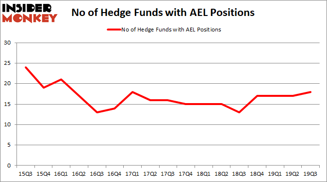 Is AEL A Good Stock To Buy?
