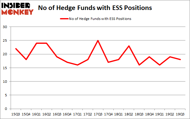 Hedge Funds Aren't Crazy About Essex Property Trust Inc (NYSE:ESS) Anymore