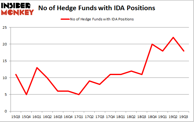 Is IDA A Good Stock To Buy