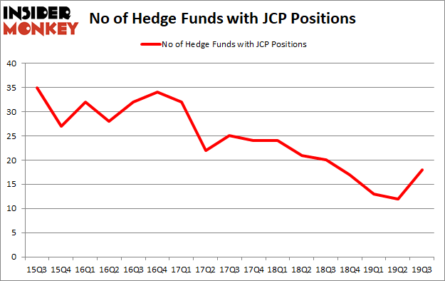 Is JCP A Good Stock To Buy?