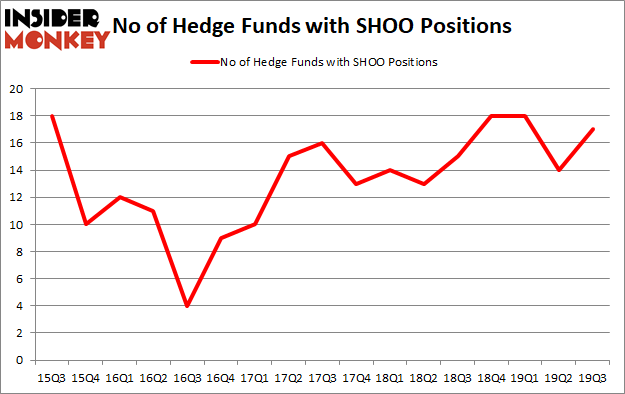 Is SHOO A Good Stock To Buy?
