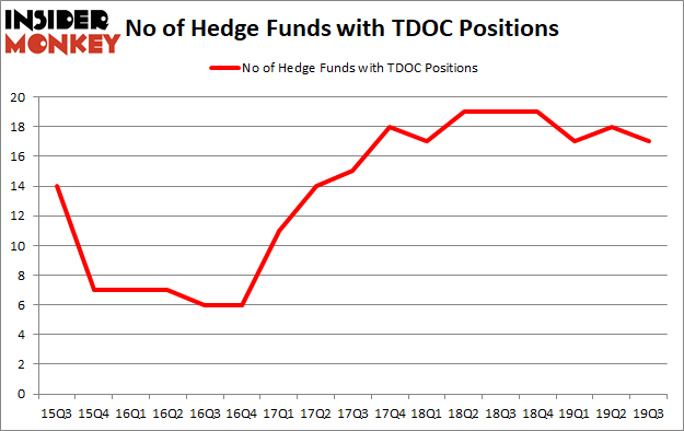 Is TDOC A Good Stock To Buy?