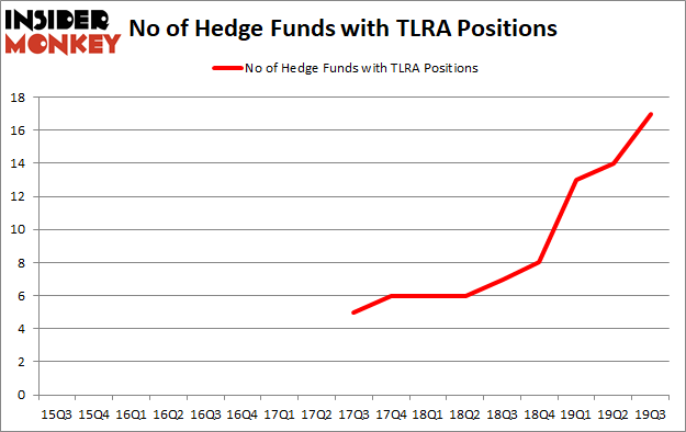 Is TLRA A Good Stock To Buy?