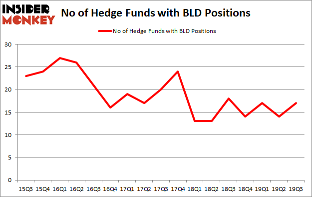 Is BLD A Good Stock To Buy?