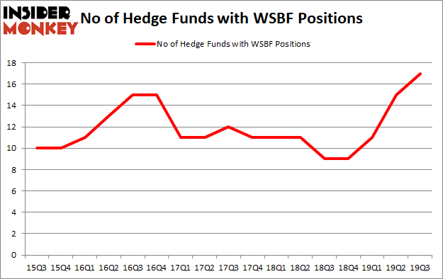 Is WSBF A Good Stock To Buy?