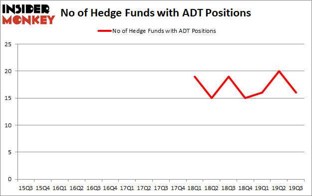 Is ADT A Good Stock To Buy?