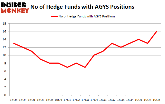 Is AGYS A Good Stock To Buy?