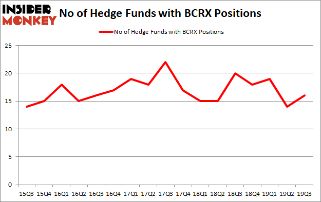 Is BCRX A Good Stock To Buy?
