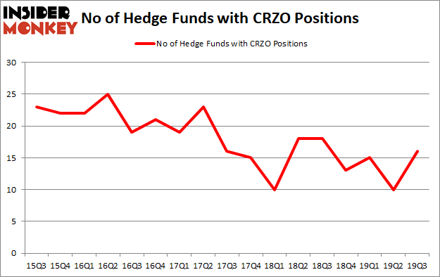 Is CRZO A Good Stock To Buy?