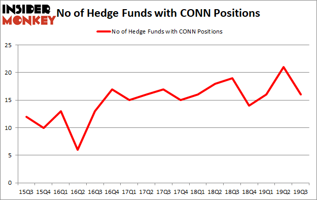Is CONN A Good Stock To Buy?