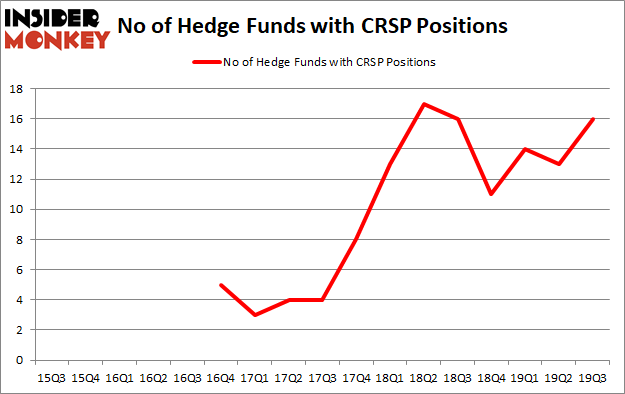 Is CRSP A Good Stock To Buy?