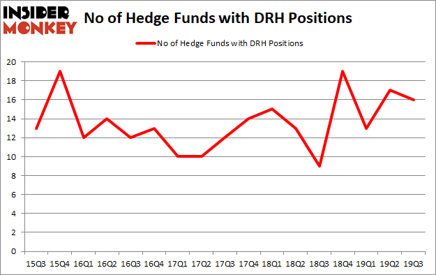 Is DRH A Good Stock To Buy?