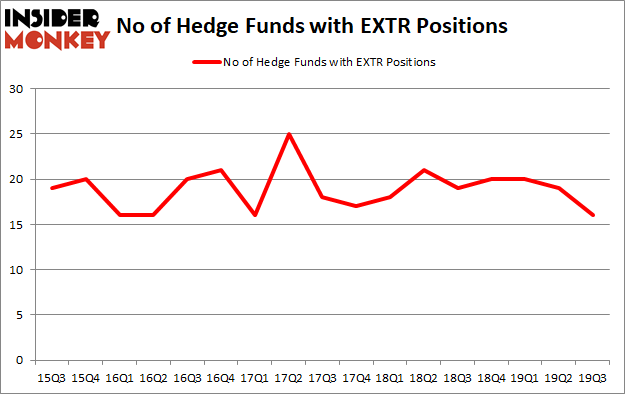 Is EXTR A Good Stock To Buy?