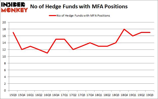 Should You Buy MFA Financial, Inc. (NYSE:MFA)?