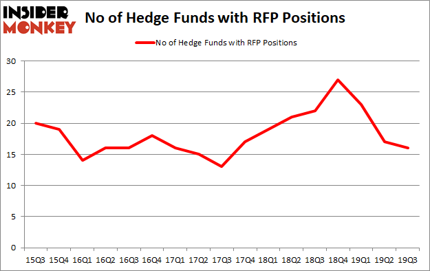 Is RFP A Good Stock To Buy?