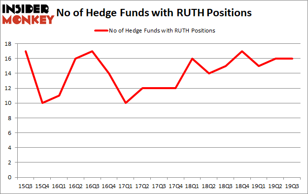 Is RUTH A Good Stock To Buy?