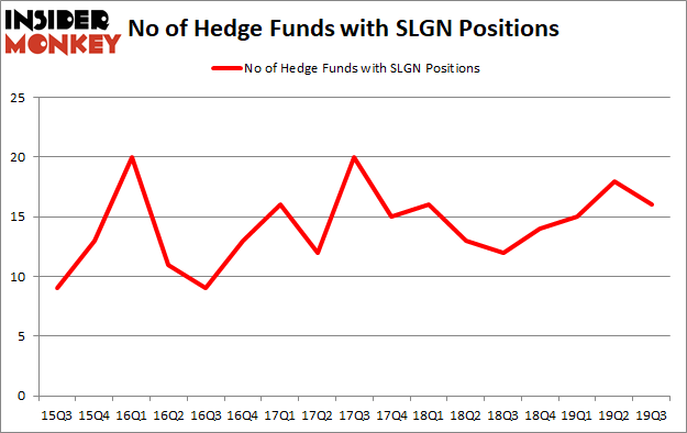 Is SLGN A Good Stock To Buy?