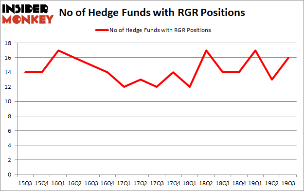 Is RGR A Good Stock To Buy?