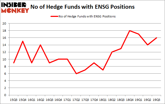 Is ENSG A Good Stock To Buy?