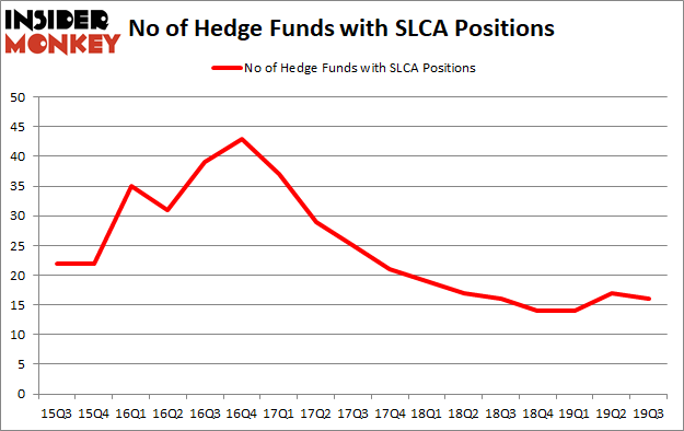 Is SLCA A Good Stock To Buy?