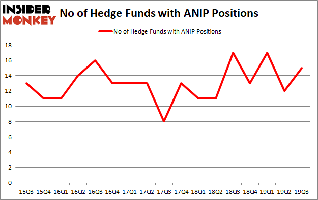 Is ANIP A Good Stock To Buy?